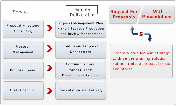 Proposal Management